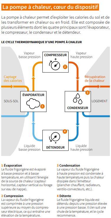pompe a chaleur cycle thermodynamique